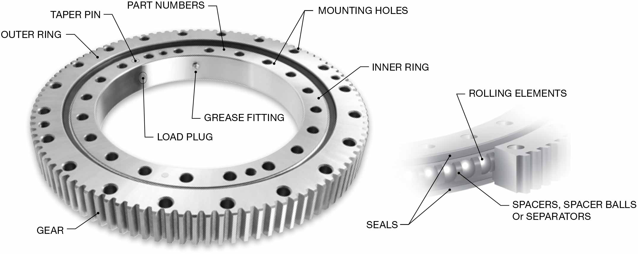 Slewing bearing composes